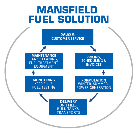Mansfield fuel solution offering